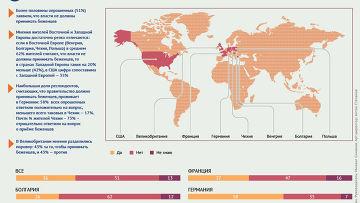 Мнение европейцев и американцев о приеме беженцев их странами