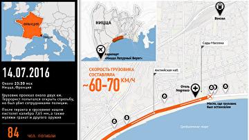 Теракт в Ницце: хроника событий и маршрут преступника
