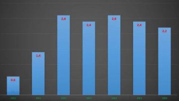 Действительно ли Украина кормит ЕС?. Цифры и факты