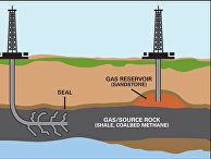 Схема добычи сланцевого газа